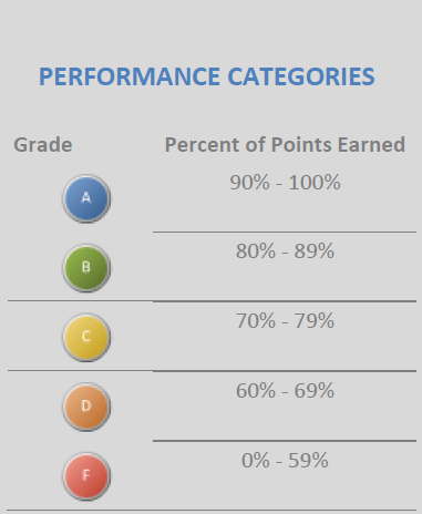 Performance Categories for Ed Prep
